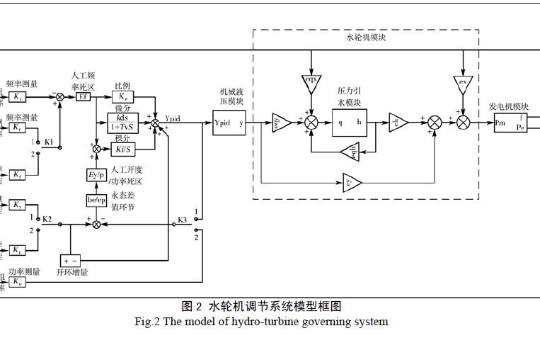 使用Matlab模块化模型的技术实现水轮发电机组的仿真研究分析