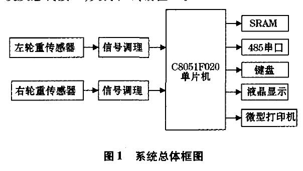 使用C8051F020单片机设计便携式轨道车辆称重仪的详细资料说明