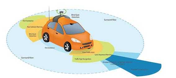 自动驾驶的未来在哪个地方