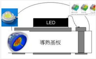 如何解决LED照明中的发热问题