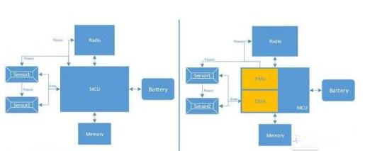 多个传感器系统的微控制器是怎样的一个架构