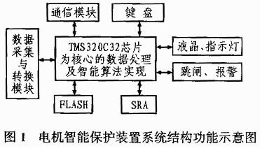 高性能Flash存储器芯片在电动机智能保护装置系统中的应用设计