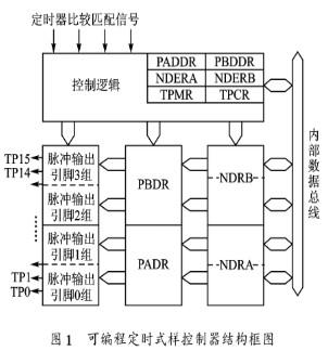 H8/3062F单片机的TPC脉冲序列在步进电机调速控制中的应用