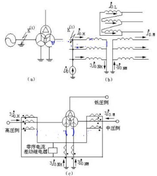 零序电流差动保护原理及应用