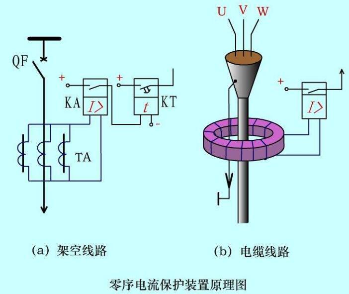 零序电流产生的原因及危害
