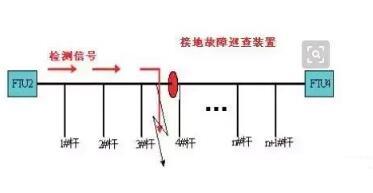 10kV线路故障分类_10kV线路接地故障及处理