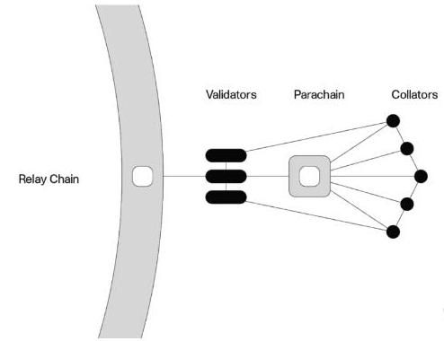 中继链和平行链之间关系及原理解析
