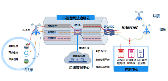 广州联通与广州互联网法院成立了一个5G技术构建的智能法院平台