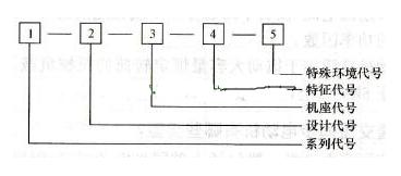 单相异步电动机型号及分类