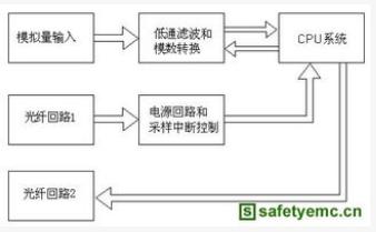如何提高电子式互感器的电磁兼容EMC能力