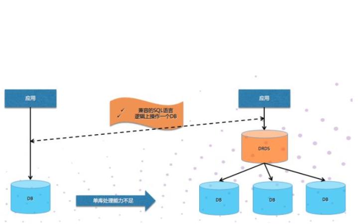 数据库系统原理与应用教程之关系数据库的详细资料说明