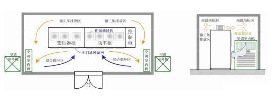 高压变频器常用的三种散热方式