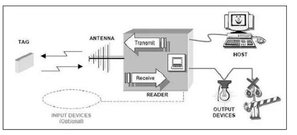 汽车总装线怎样加入RFID技术