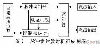 脉冲雷达发射机的电磁兼容性设计方案解析