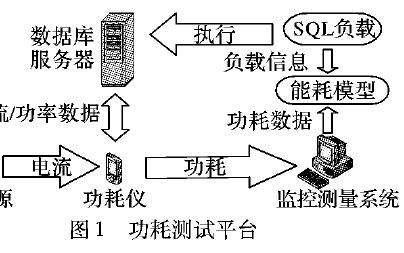如何使用SSD数据库负载实现SQL能耗感知模型详细方法概述