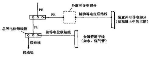 等電位聯結的作用_等電位聯結的規范要求