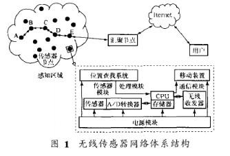 无线传感器网络的体系结构和硬件平台的设计方案研究
