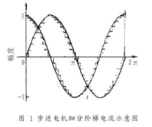 利用DSP处理器实现步进电机高速细分模块的设计方案研究