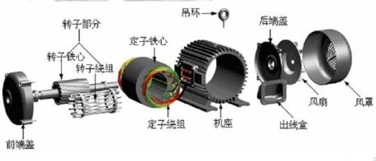 单相电机保养流程