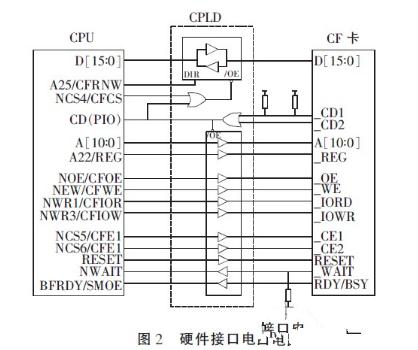 嵌入式系统CF卡与CPLD是怎样的一个连接技术