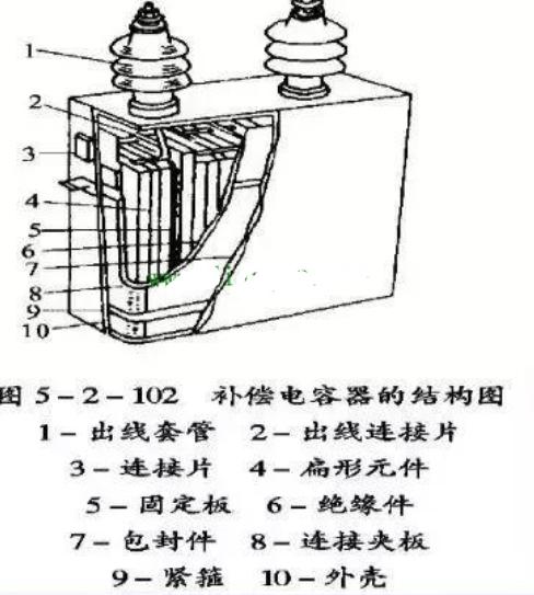电力电容器结构及作用