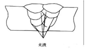 焊接夹渣产生的原因_焊接夹渣的预控措施