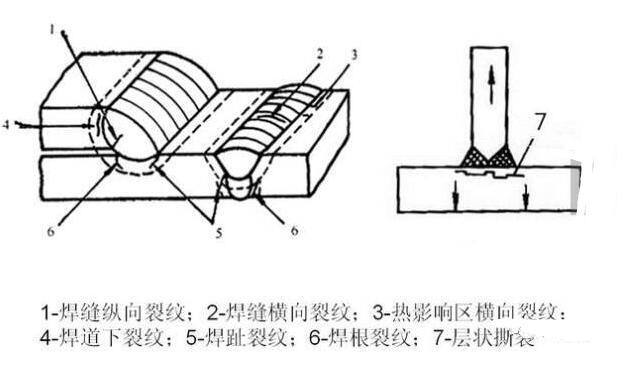 焊接冷裂纹产生原因_焊接冷裂纹防治措施
