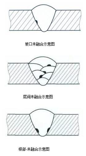 焊接未熔合产生的原因_焊接未熔合的预防措施
