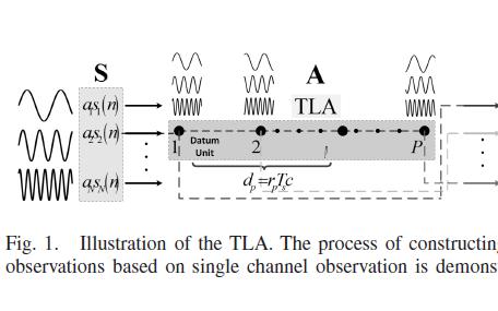 使用偽MIMO觀測進行通信信號單通道盲源分離的論文說明