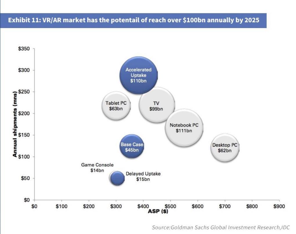 VR/AR市场规模