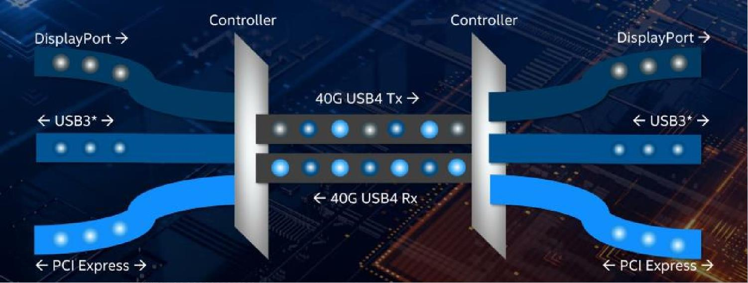 USB 4-CIO匯聚USB3(數據)+DisplayPort (視頻)+PCIe 在一個通道內傳輸