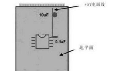 在PCB设计中模拟电路和数字电路的区别是什么