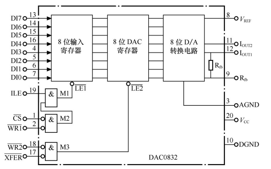 AT89S52单片机与DAC和ADC的接口教程课件免费下载