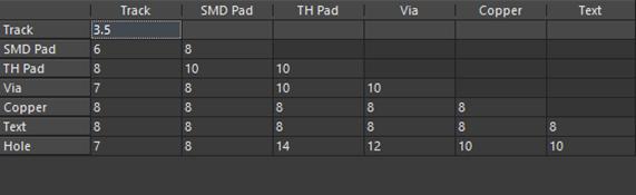PCB設計規則參數,PCB設計、PCB打樣須知示意圖2