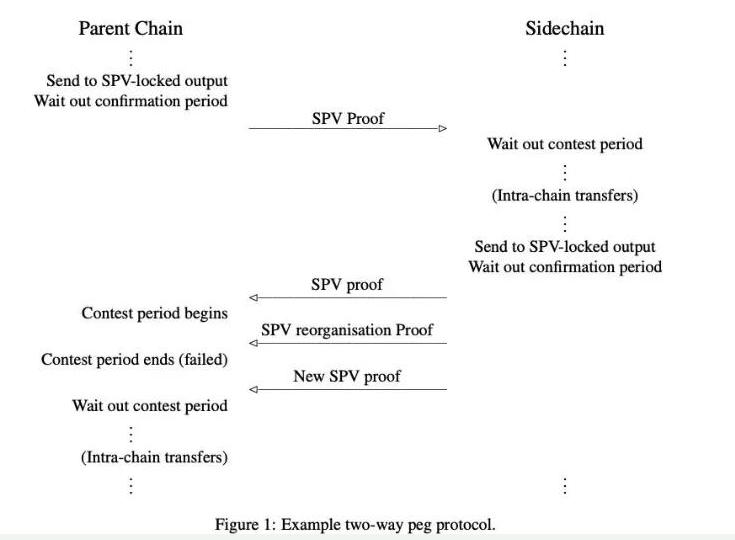 区块链的全新范例是什么样子的