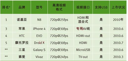 基于手机USB高清视频传输接口技术的设计