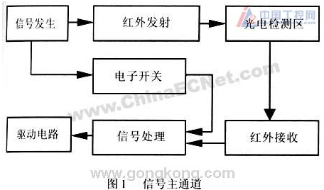基于红外传感技术设计的检测控制电路设计
