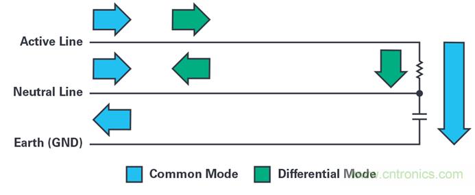 如何降低电子系统中电源带来的EMI干扰