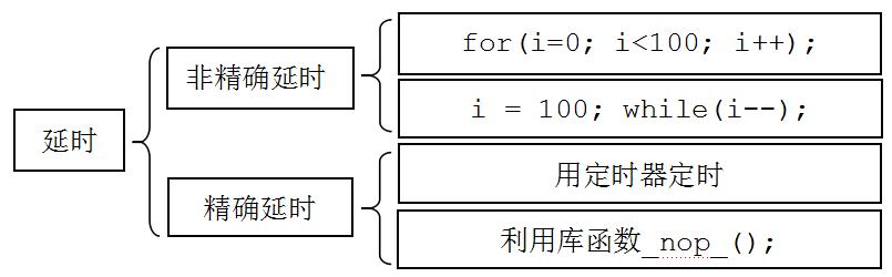 C语言编程常用的4种延时方法解析