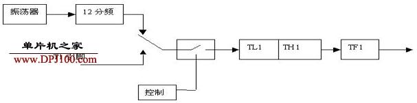 单片机定时器和计数器的基本结构以及用法介绍