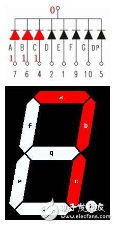 AT89C52单片机点亮数码管的设计