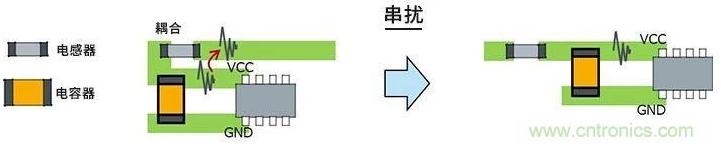 如何解決LC濾波器的圖形布局和部件配置帶來的串擾問題