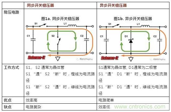 如何使用肖特基二极管来减少同步开关稳压器产生的电磁干扰