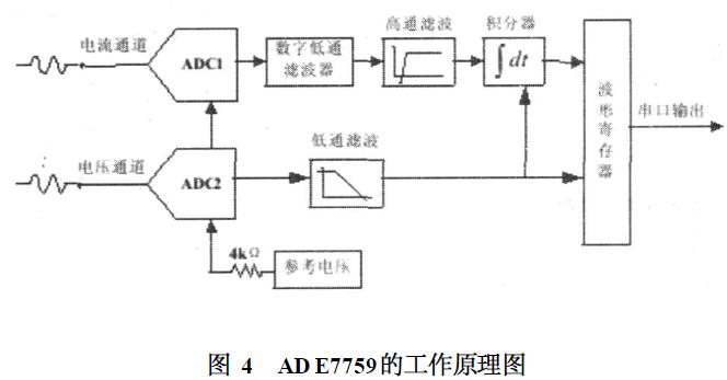 使用ARM處理器設計電子式互感器數據采集系統的論文說明