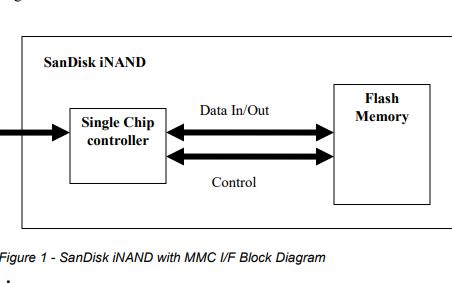 iNAD嵌入式闪存驱动器的数据手册免费下载
