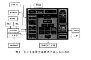 多媒体数据传输终端的设计方案