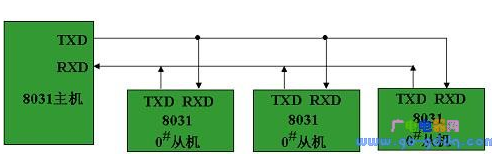 MCS-51单片机多机通信的工作原理解析