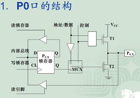为什么89C51单片机的P0-P3口进行输入时要设置为1