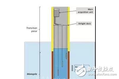 倍福CX2020嵌入式控制器可确保风电机组的可用性