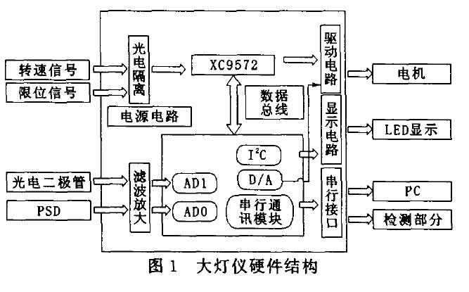使用C8051F02单片机实现大灯仪自动定位系统方案的说明